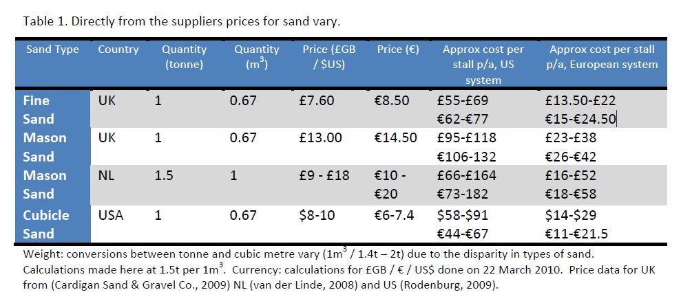 kum fiyatları